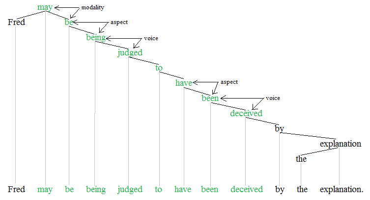 Difference Between Verbs and Nouns