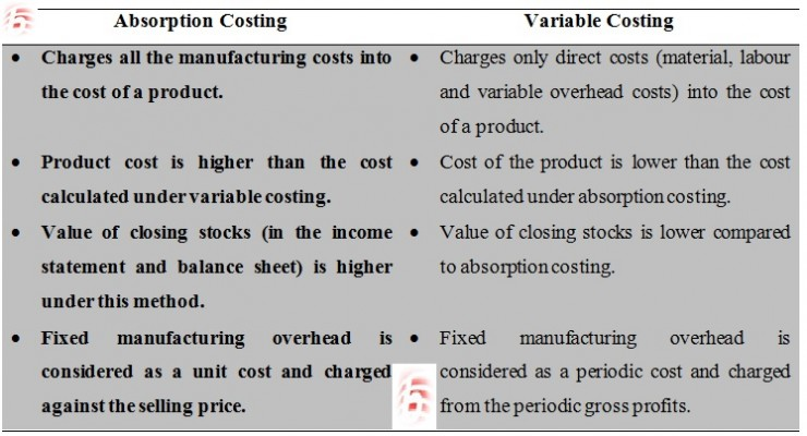 explain conditions under which labour might be treated as a variable cost Under variable costing, only those manufacturing costs that vary with output are treated as product costs fixed manufacturing overhead costs are considered to be period costs - just like selling and administrative costs - and are taken immediately to the income statement as period expenses.