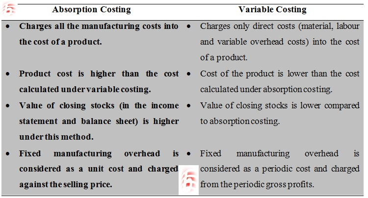 Difference between absorption costing and variable costing difference between absorption costing and variable costing absorption costing vs variable costing urtaz Gallery