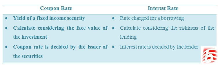 Difference Between Coupon Rate and Interest Rate