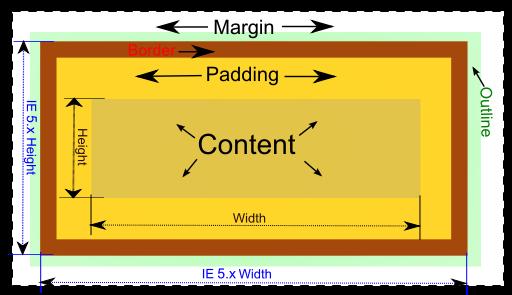 css margin and padding pdf