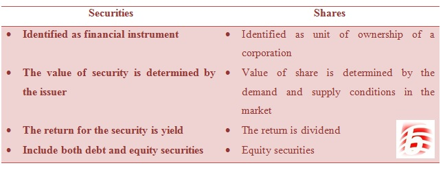 differences between equity shares and debentures Finance and accounting simplified  are called as non-convertible preference shares difference between equity shares and  difference between debentures and.
