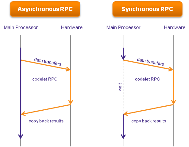 Difference Between RPC and RMI