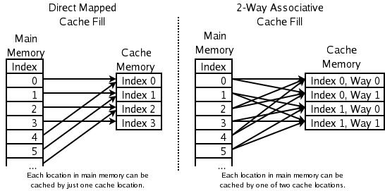 Difference Between Cache Memory and Virtual Memory