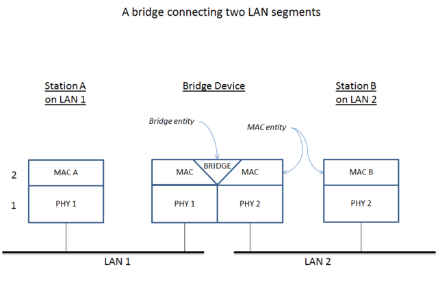 Difference Between Bridge and Router