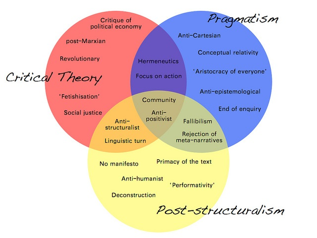 Difference Between Post-Structuralism and Structuralism - Post-structuralism