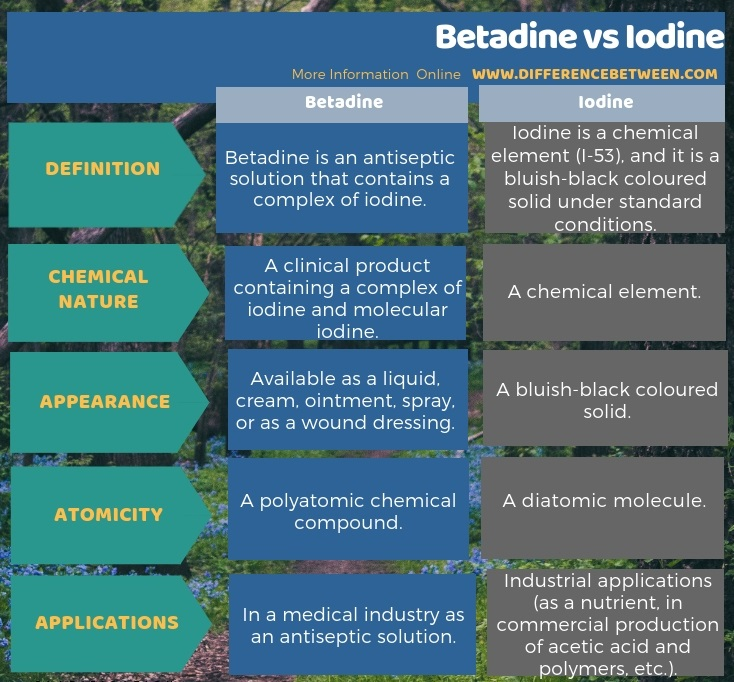 Difference Between Betadine and Iodine in Tabular Form