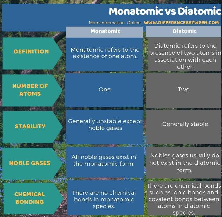 Difference Between Monatomic and Diatomic in Tabular Form