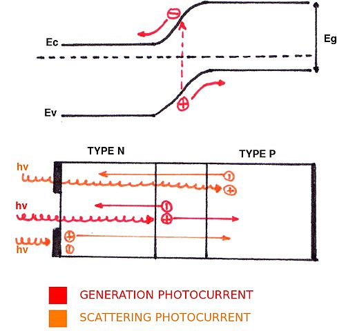 Photoelectric Effect vs Photovoltaic Effect