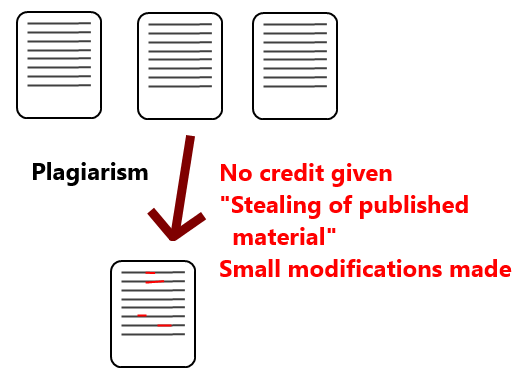 difference between plagiarism and copyright infringement