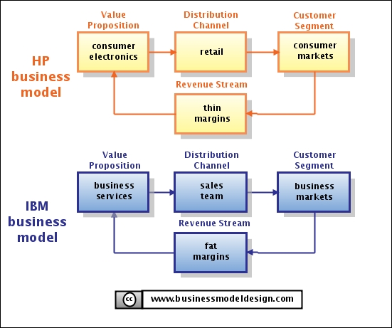 Difference Between Business Model and Strategy