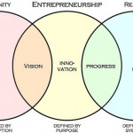 Difference Between Entrepreneurship and Management