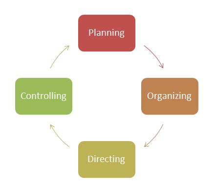 proficiencies of human resources manager essay