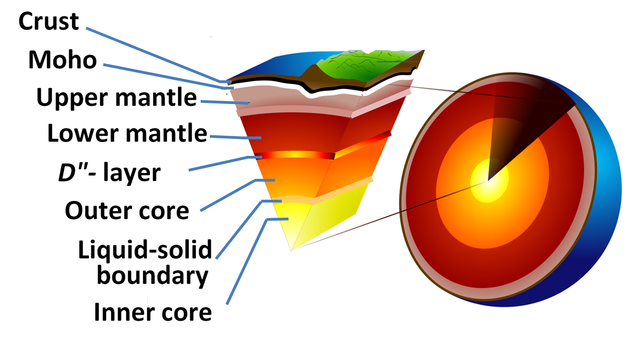 Difference Between Lithosphere and Crust