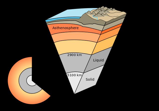 Lithosphere vs Crust