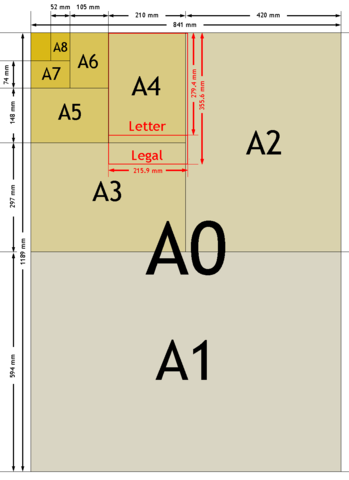Difference Between Paper Size and GSM