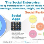 Difference Between Social Enterprise and Social Entrepreneurship
