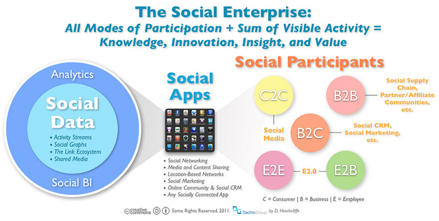 the difference between social entrepreneurship and social enterprise What is the difference between an ngo and  a social enterprise,  to address a market gap spells the difference between commercial viability and financial.