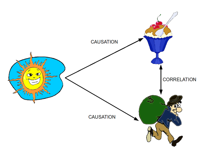 Descriptive vs Correlational Research