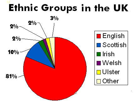 Cultural vs Ethnic