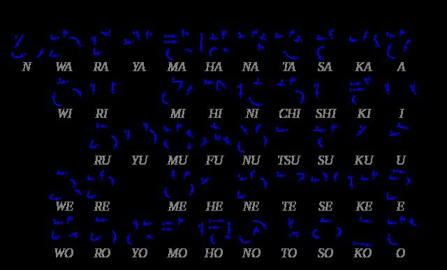Difference Between Katakana and Hiragana