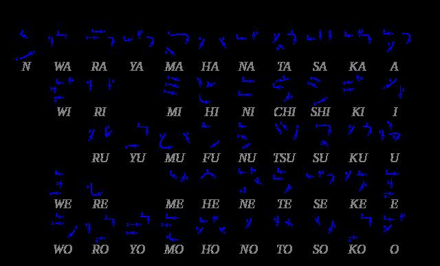 Katakana vs Hiragana