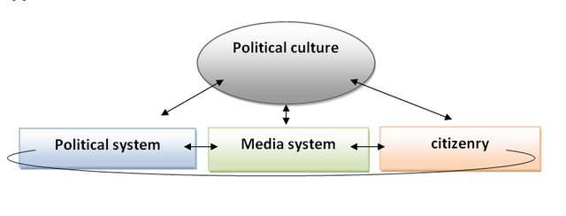 Difference Between Political Culture and Political Socialization