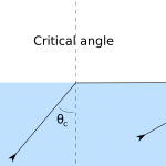 Difference Between Angle of Incidence and Angle of Refraction