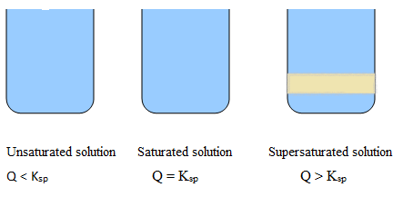 saturation vs supersaturation