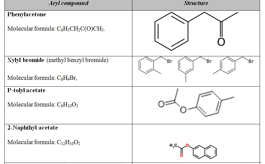 notes on aryl halides A second method for preparing aryl halides is the sandmeyer reaction during a sandmeyer reaction, a diazonium salt reacts with copper (i) bromide, copper (i) chloride, or potassium iodide to form the respective aryl halide.