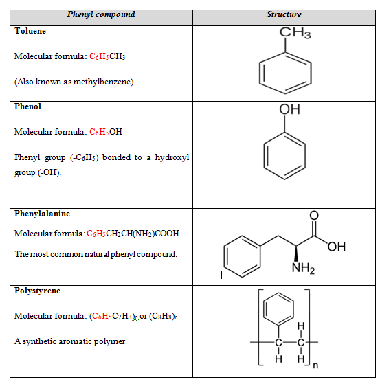 Aryl vs Phenyl-phenyl compounds