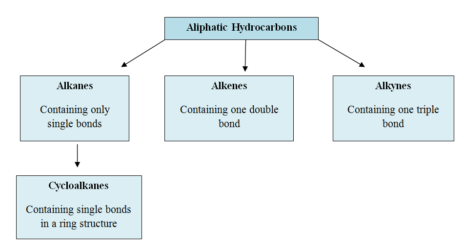 Key Difference - Aliphatic vs Aromatic Hydrocarbons