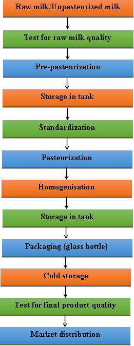 Difference Between Pasteurized and Unpasteurized Milk-pasturization