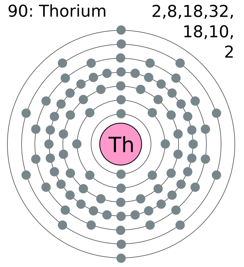 Difference Between Thorium and Uranium