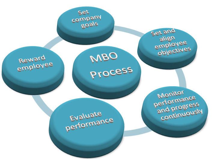 difference between MBO and MBE