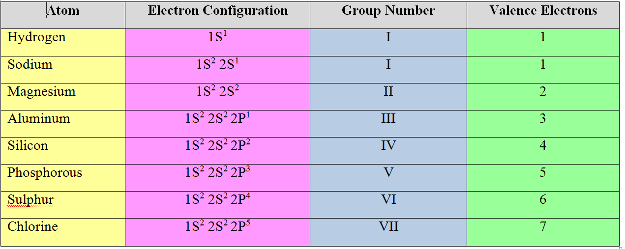 difference between Valency and Valence Electrons-table 1