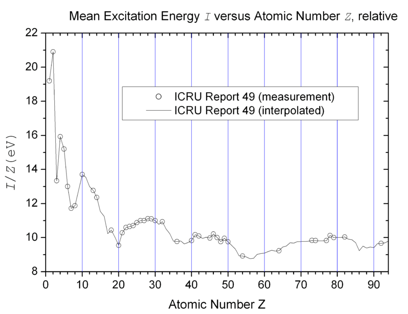 Main Difference - Excitation vs Ionization Potential