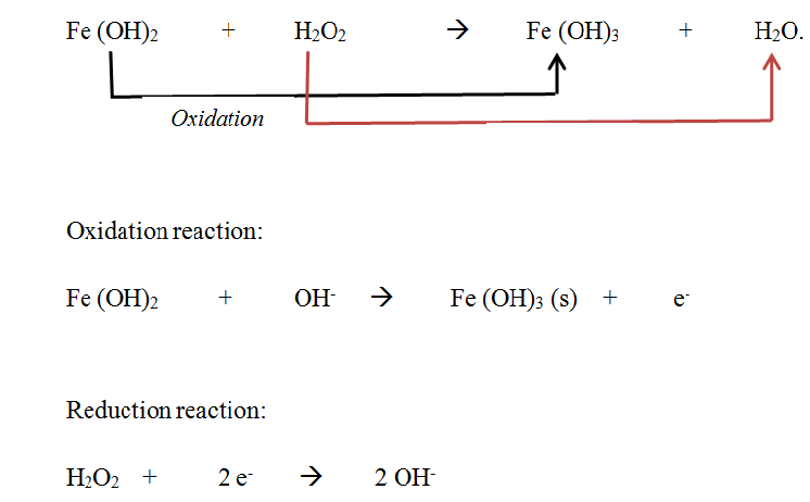 difference between Corrosion and Oxidation - oxidation process