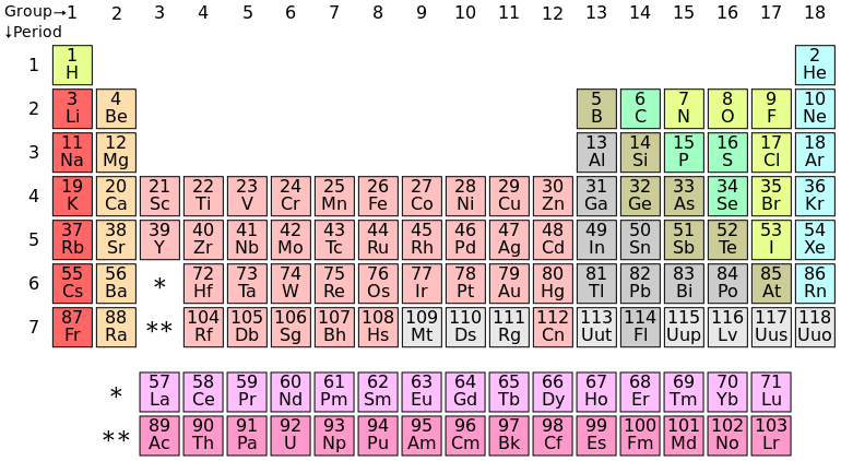 Difference Between S And P Block Elements S Vs P Block Elements