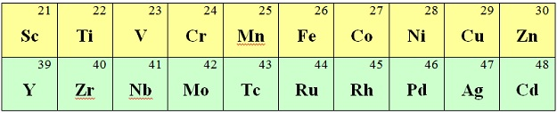 Difference Between D Block Elements and Transition Elements_Image 3