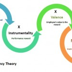 Difference Between Expectancy Theory and Equity Theory