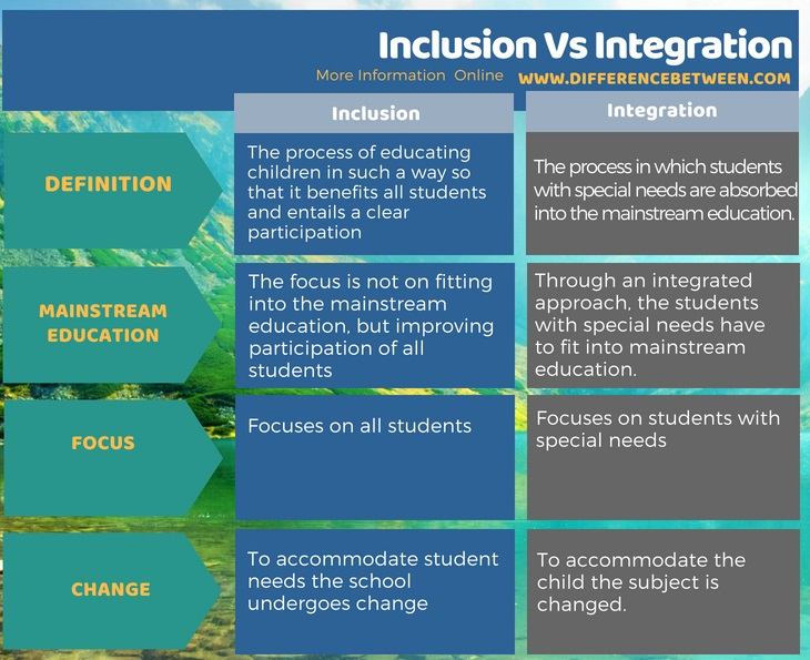 Difference Between Inclusion and Integration - Tabular Form