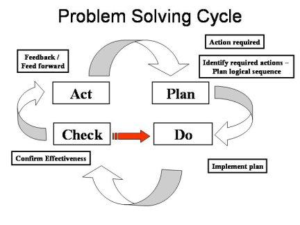 problem solvings