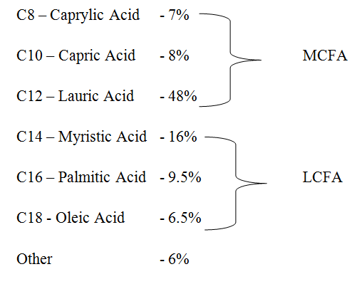 Difference Between MCT Oil and Coconut Oil - 1