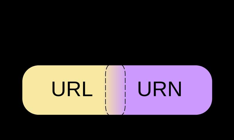 Key Difference - URI vs URL