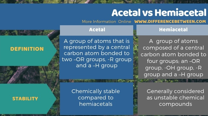 Difference Between Acetal and Hemiacetal - Tabular Form