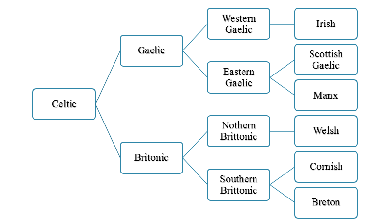 Difference Between Celtic and Gaelic