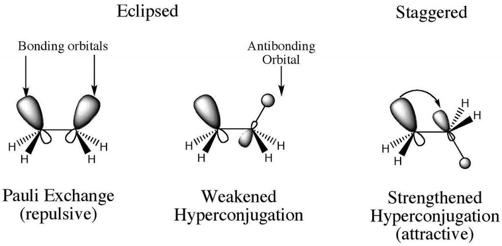 Difference Between Hyperconjugation and Resonance
