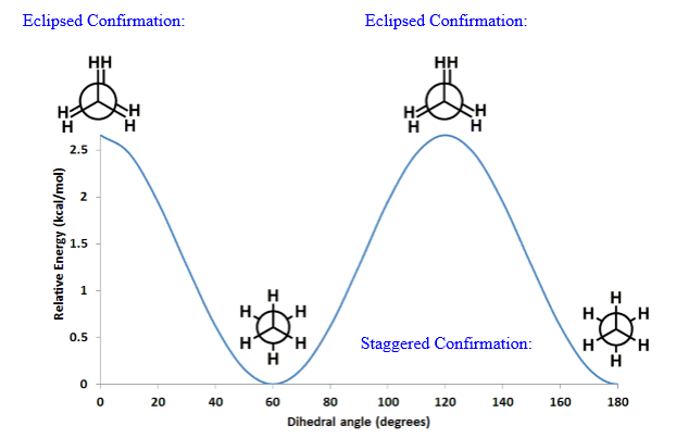 Difference Between Staggered and Eclipsed Conformation - 2