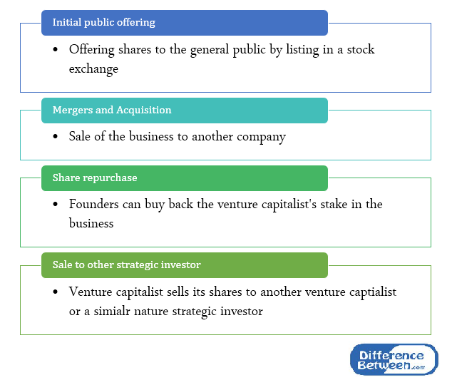 Difference Between Angel Investors and Venture Capitalists -